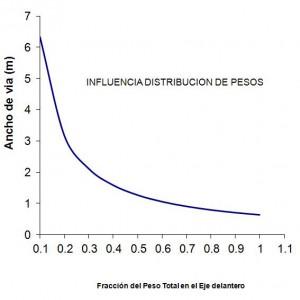 Distribución de pesos según el ancho de via