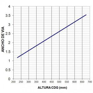 Necesidad de ancho de vía en función de la altura del CDG
